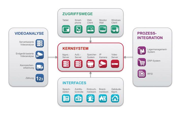 Die Elemente der SeeTec Multi Solution Platform